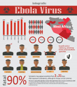 Infographic about deadly ebola virus (EVD) — Stock Vector