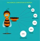 Chemical properties of propolis — Stock Vector
