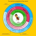 Постер, плакат: The chemical composition of bee venom