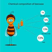 The information poster containing information on a chemical composition of beeswax — Stockvektor