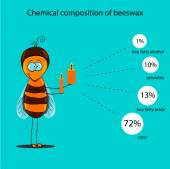 The information poster containing information on a chemical composition of beeswax — Vetor de Stock