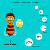 The information poster containing information on a chemical composition of honey — ストックベクタ