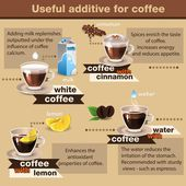 Useful of coffee — Stock Vector