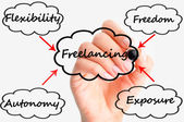 Freelancing business — 图库照片