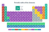 Colorful periodic table of the element — Stock Vector