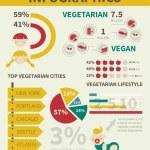 Infographic vegan
