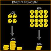 20 to 80 - Pareto principle — Stock Vector