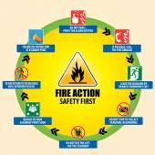 Fire Action Emergency Procedure — Stock Vector