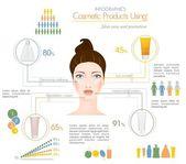 Face creams using infographics — Stock Vector