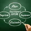 Improvement circle of plan, implement, evaluate, improve concept — Stock Photo #65914555