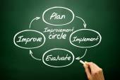 Improvement circle of plan, implement, evaluate, improve concept — Stock Photo