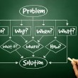 Hand drawn Problem - Solution flow chart with basic questions fo — Stock Photo #65979265