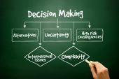 Hand drawn Decision Making flow chart for presentations and repo — Zdjęcie stockowe