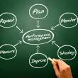 Performance management flow chart diagram, business strategy on — Stock Photo #65988671