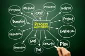 Hand drawn Process Improvement mind map, business concept — Stock Photo