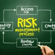 Hand drawn Risk management process mind map, business concept — Stock Photo #66006477