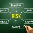 Hand drawn Risk management process mind map, business concept — Stock Photo #66006483