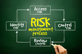 Hand drawn Risk management process mind map, business concept — Stock Photo