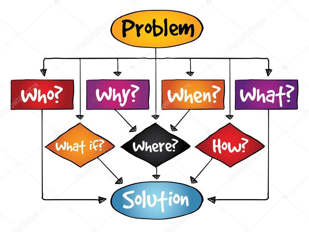 relaci�n entre algoritmos, soluci�n de problemas y diagramas de flujo