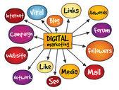 Digital Marketing — Stock Vector