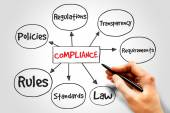 Compliance mind map — Stock Photo