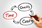 时间成本质量 — 图库照片
