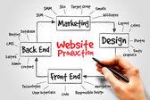 Website production — Stock Photo