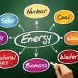 Energy mind map — Stock Photo #68358589
