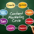 Content Marketing — Stock Photo #68361287
