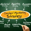 Content Marketing strategy — Stock Photo #68366643