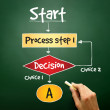 Decision making flow chart — Stock Photo #68564083