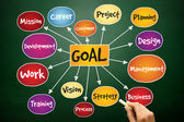 Goal Project management — Stock Photo