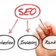 Components of SEO — Stock Photo #69103475