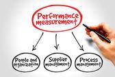Performance measurement — Stock Photo