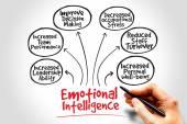 Emotional intelligence — Stock Photo