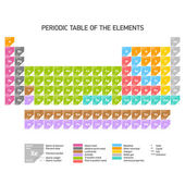 Periodic Table of the Chemical Elements — Stock Vector