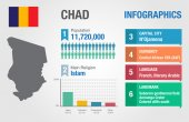 Chad infographics, statistical data, Chad information, vector illustration — Stock Vector