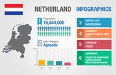 Netherland infographics, statistical data, Netherland information, vector illustration — Stock Vector