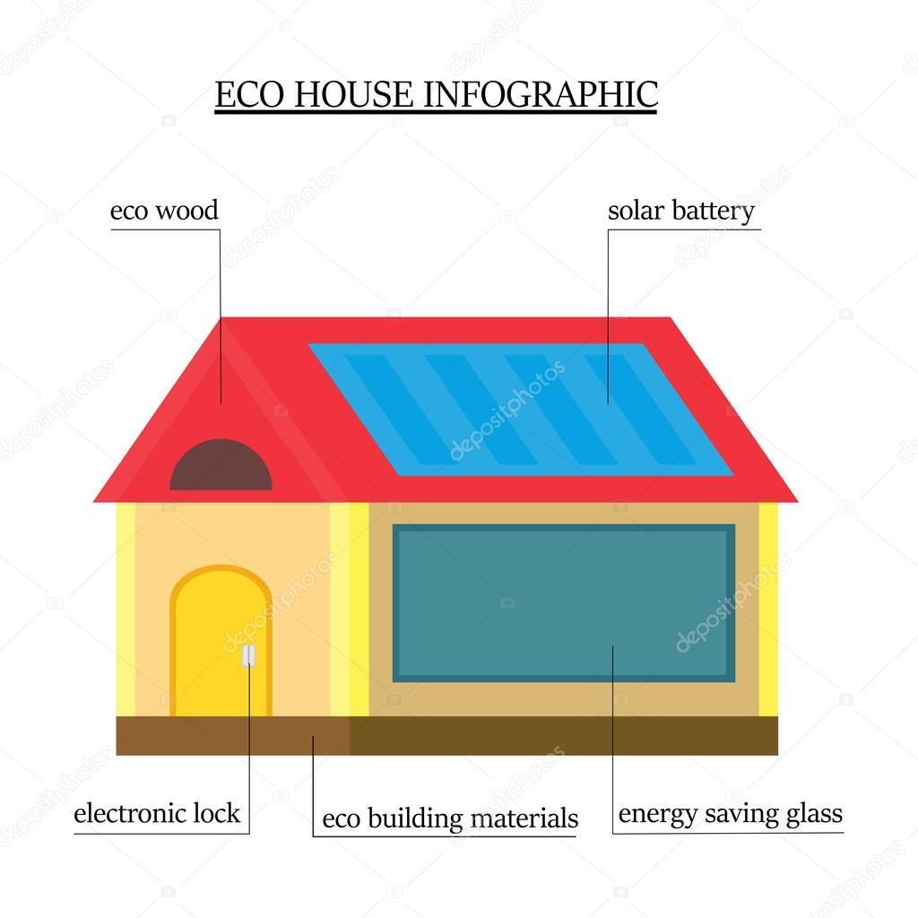 Infograf a de la casa ecol gica casa de madera con materiales respetuosos con el techo con un - Cerraduras electronicas para casa ...