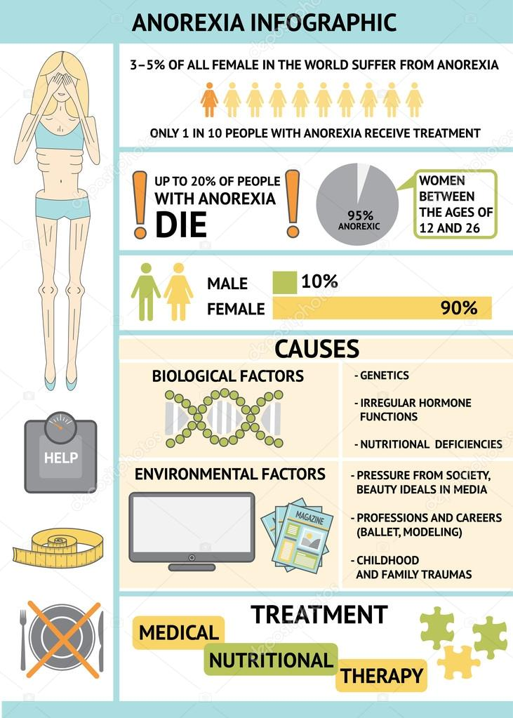 essay on anorexia Cite this post this blog post is provided free of charge and we encourage you to use it for your research and writing however, we do require that you cite it properly using the citation provided below (in mla format) ultius, inc sample paper on dieting and eating disorders.