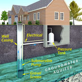 Modern Water Well Diagram — Stock Photo