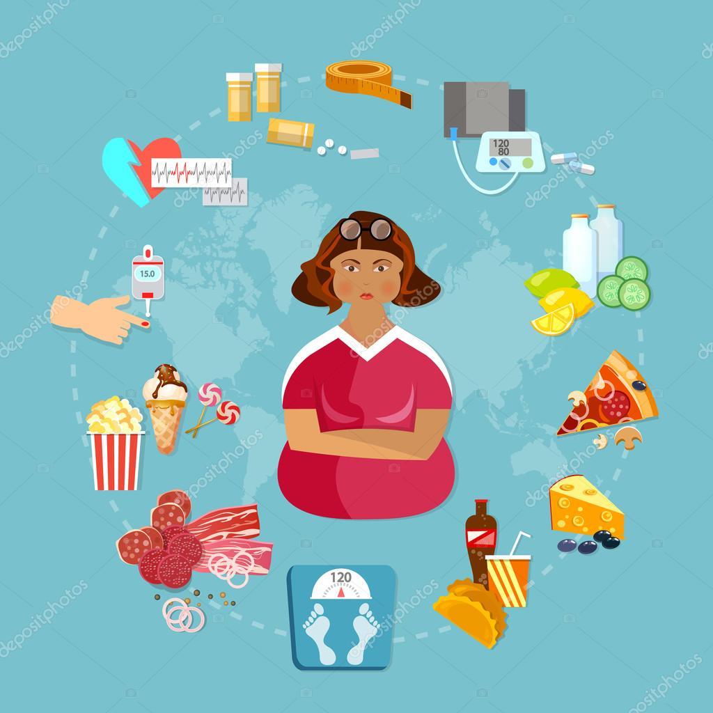 что такое ожирение внутренних органов