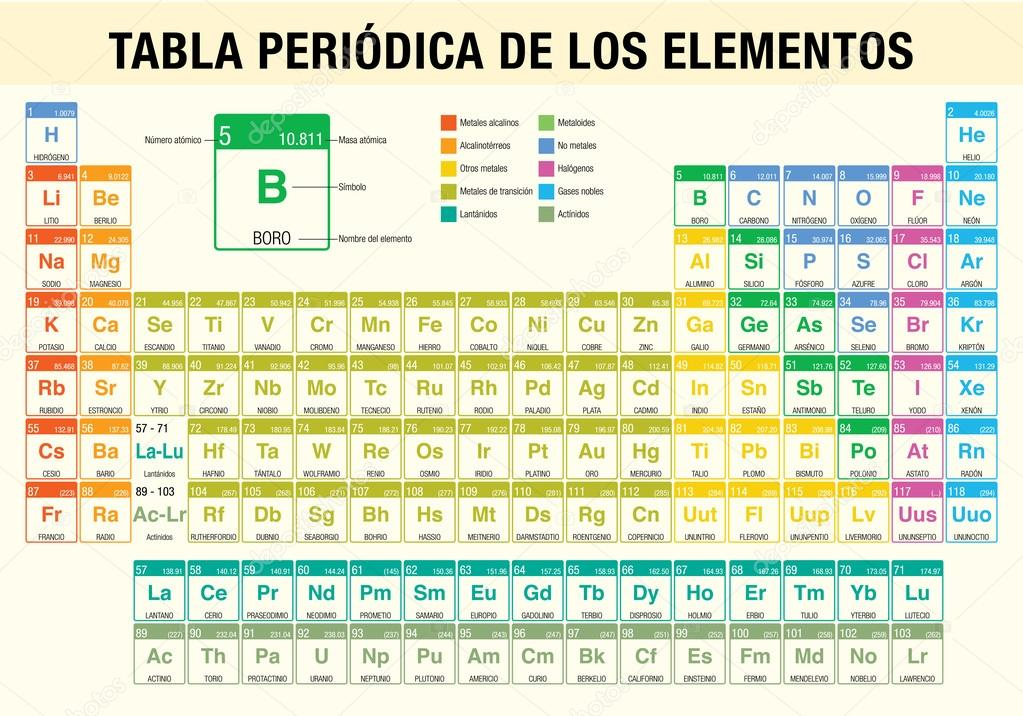 Tabla Periodica: Tabla De Elementos Quimica Related Keywords