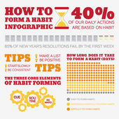 Flat Style Infographics How to form a habit Template concepts for education self-development training courses how-to articles