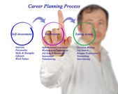 Diagramm der Karriere-Planungsprozess