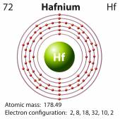 Diagram representation of the element hafnium