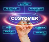 Přístup k zákazníkovi