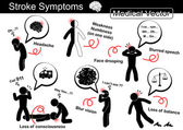 Stroke Symptoms ( Headache  Weakness and Numbness on one side  Face drooping  Slurred speech  Loss of conscious ( Syncope ) Blur vision  Loss of balance )