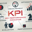 Постер, плакат: Key Performance Indicator