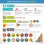 Постер, плакат: Patent Idea Protection Infographics